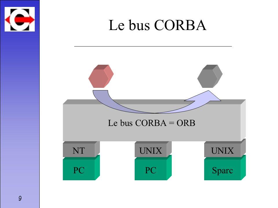 9 PCSparc NT PC UNIX Le bus CORBA Le bus CORBA = ORB