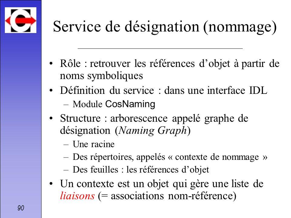90 Service de désignation (nommage) Rôle : retrouver les références dobjet à partir de noms symboliques Définition du service : dans une interface IDL