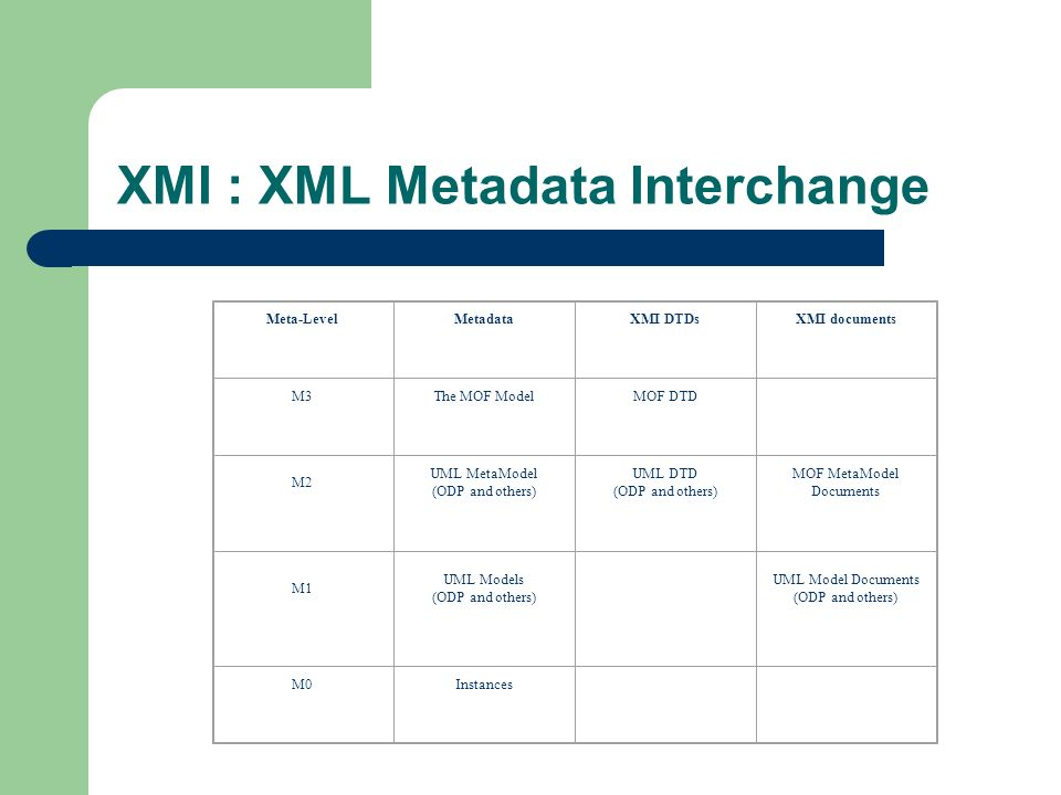 XMI : XML Metadata Interchange Meta-LevelMetadataXMI DTDsXMI documents M3The MOF ModelMOF DTD M2 UML MetaModel (ODP and others) UML DTD (ODP and other