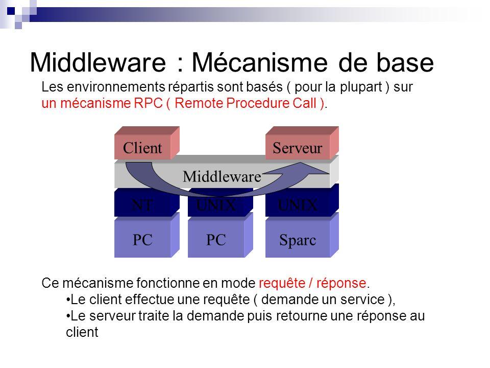 Les environnements répartis sont basés ( pour la plupart ) sur un mécanisme RPC ( Remote Procedure Call ). Ce mécanisme fonctionne en mode requête / r