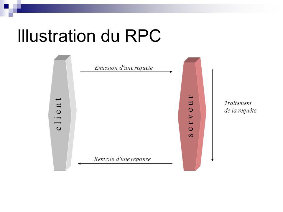 Illustration du RPC Emission d'une requête Renvoie d'une réponse Traitement de la requête c l i e n t s e r v e u r