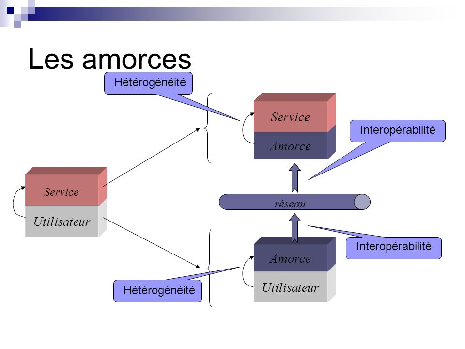 Les amorces Utilisateur Service Amorce Service Utilisateur Amorce réseau Hétérogénéité Interopérabilité