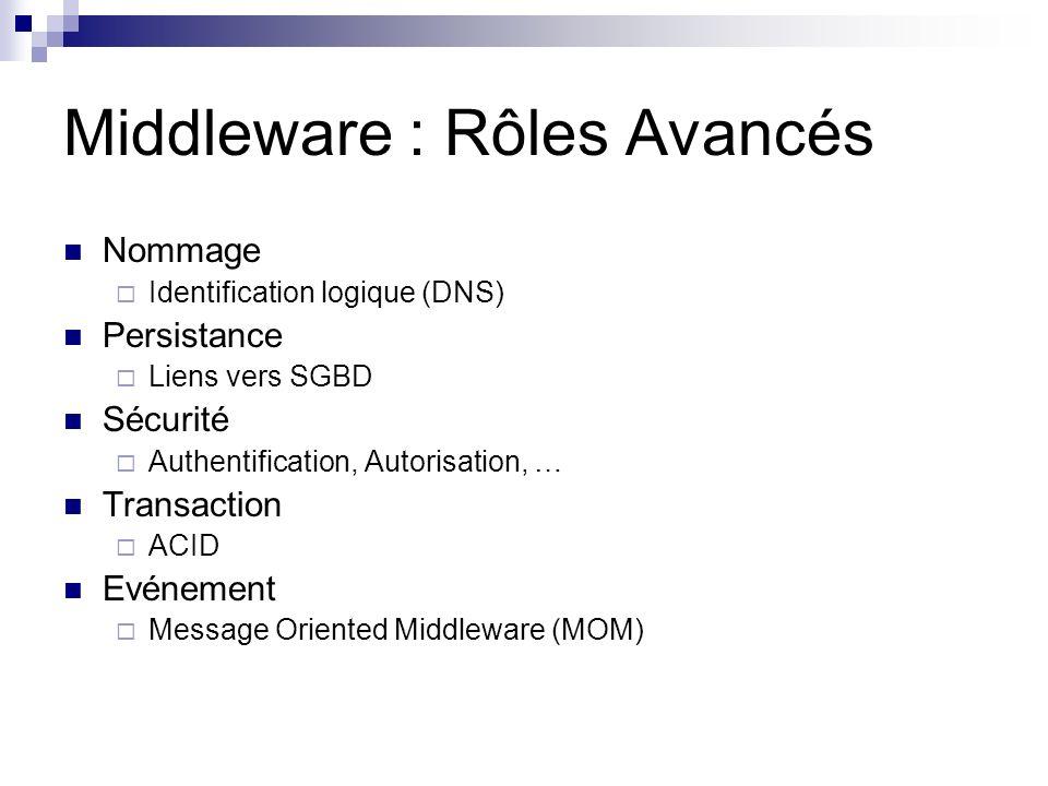 Middleware : Rôles Avancés Nommage Identification logique (DNS) Persistance Liens vers SGBD Sécurité Authentification, Autorisation, … Transaction ACI