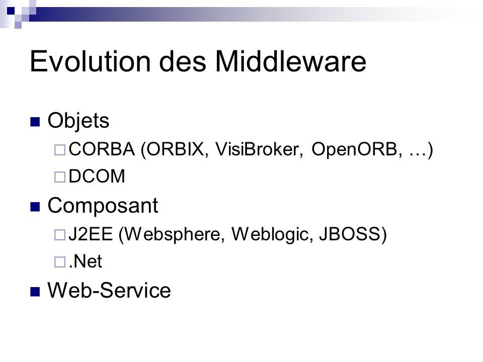 Evolution des Middleware Objets CORBA (ORBIX, VisiBroker, OpenORB, …) DCOM Composant J2EE (Websphere, Weblogic, JBOSS).Net Web-Service