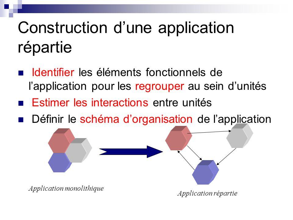 Construction dune application répartie Identifier les éléments fonctionnels de lapplication pour les regrouper au sein dunités Estimer les interaction