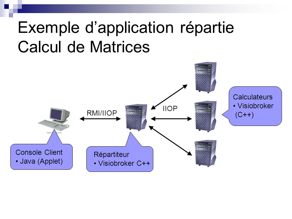 Exemple dapplication répartie Calcul de Matrices Console Client Java (Applet) Répartiteur Visiobroker C++ RMI/IIOP IIOP Calculateurs Visiobroker (C++)
