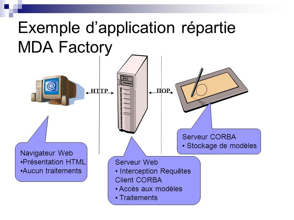 Exemple dapplication répartie MDA Factory Navigateur Serveur CORBA HTTP IIOP Navigateur Web Présentation HTML Aucun traitements Serveur CORBA Stockage