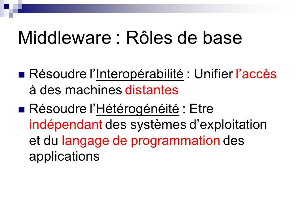 Middleware : Rôles de base Résoudre lInteropérabilité : Unifier laccès à des machines distantes Résoudre lHétérogénéité : Etre indépendant des système