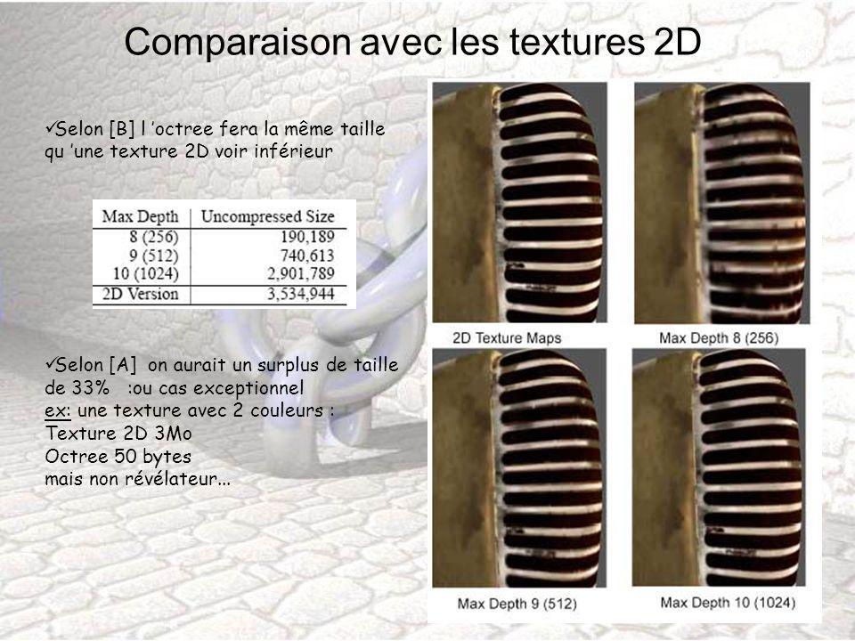 Comparaison avec les textures 2D Selon [B] l octree fera la même taille qu une texture 2D voir inférieur Selon [A] on aurait un surplus de taille de 3