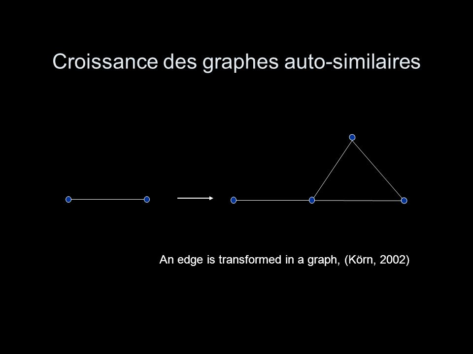 Croissance des graphes auto-similaires An edge is transformed in a graph, (Körn, 2002)