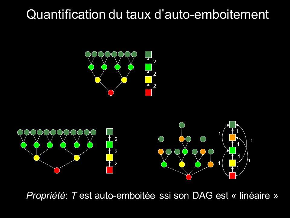 Quantification du taux dauto-emboitement Propriété: T est auto-emboitée ssi son DAG est « linéaire » 2 2 2 2 3 2 1 1 1 1 1 1 1 1