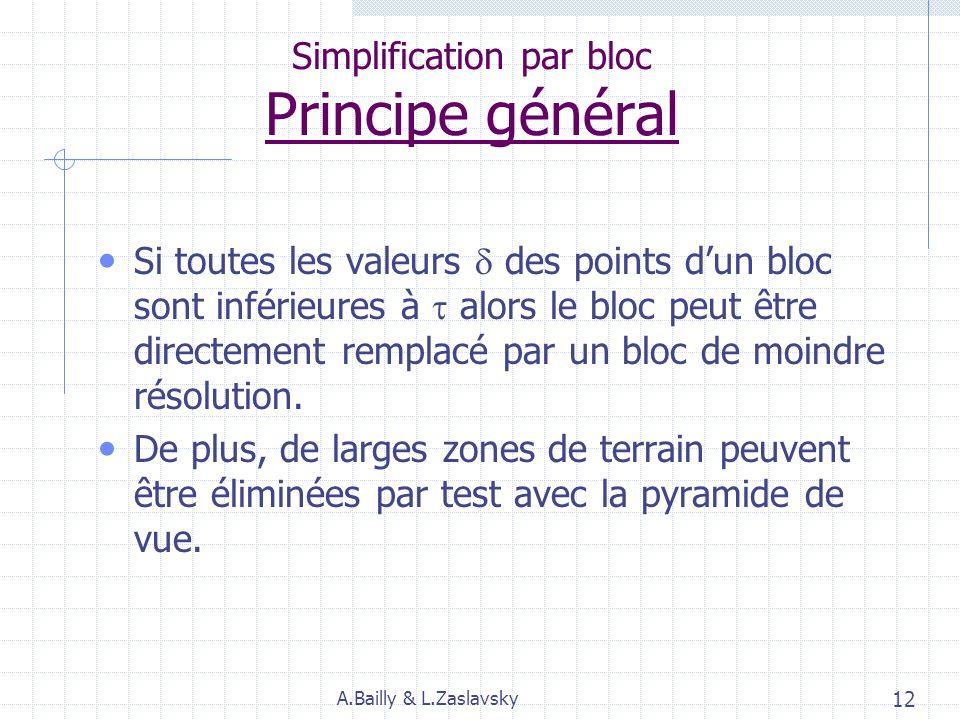 Algorithme Simplification par bloc Pour ne pas avoir à considérer tous les points de la surface pour la simplification, lalgorithme procède par bloc.