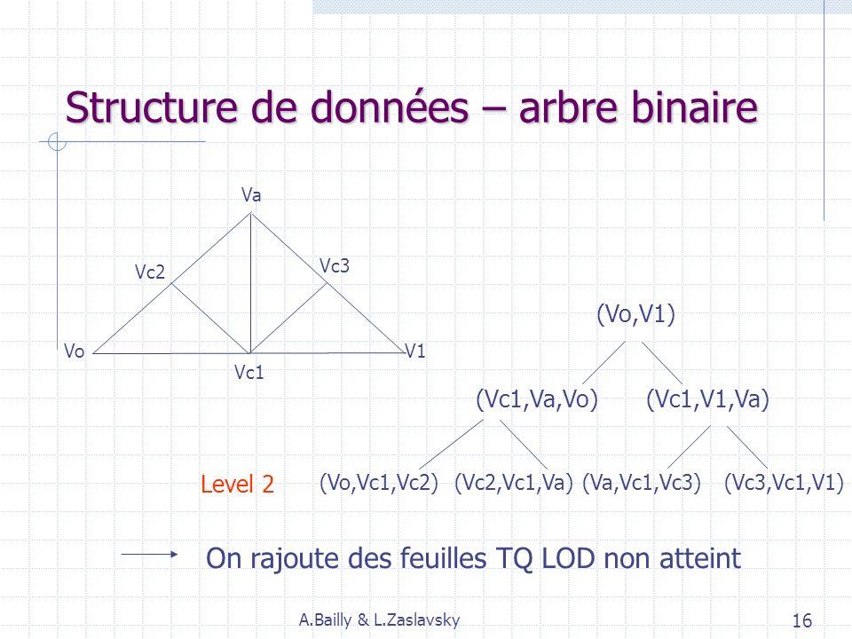 Structure de données – arbre binaire Va VoV1 (Vo,V1) Vc1 (Vc1,Va,Vo)(Vc1,V1,Va)Level 1 A.Bailly & L.Zaslavsky 15 Calculé dans pré-processeur