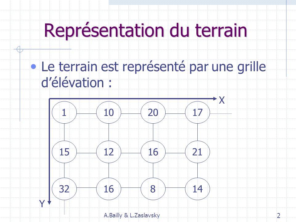 Représentation du terrain Le terrain est représenté par une grille délévation : 1102017 15121621 3216814 X Y A.Bailly & L.Zaslavsky 2