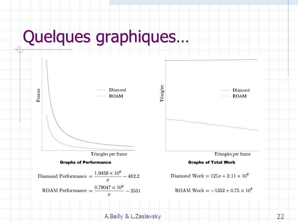 Évolutions… Diamond Terrain algo (2001) : H.Hakl Basé sur ROAM, avec une structure de triangle quadtrees. 4 files LIFO (à la place des files de priori