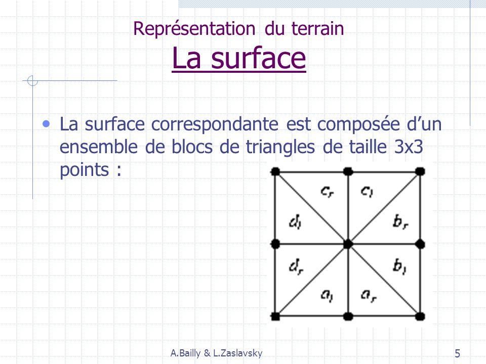 Représentation du terrain La surface La surface correspondante est composée dun ensemble de blocs de triangles de taille 3x3 points : A.Bailly & L.Zaslavsky 5