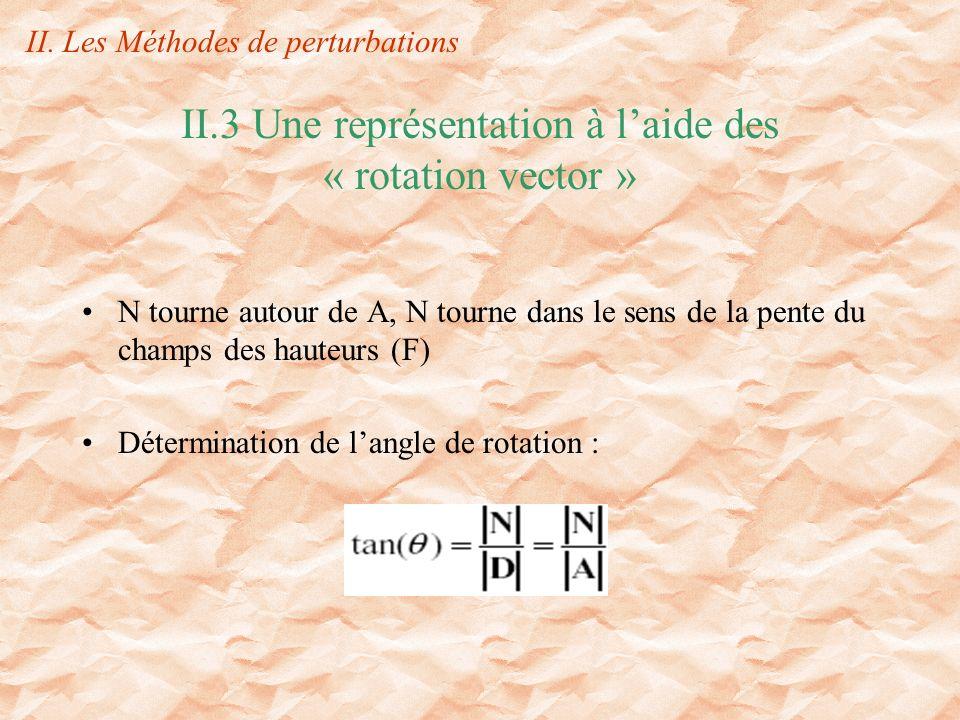 II.3 Une représentation à laide des « rotation vector » N tourne autour de A, N tourne dans le sens de la pente du champs des hauteurs (F) Détermination de langle de rotation : II.