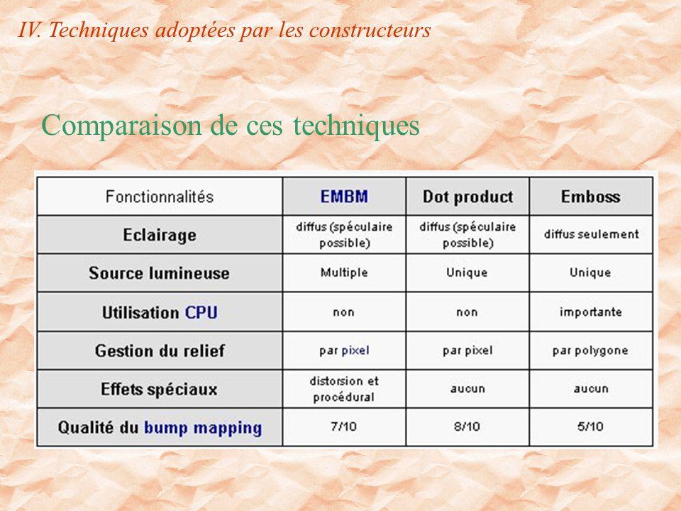 Comparaison de ces techniques IV. Techniques adoptées par les constructeurs