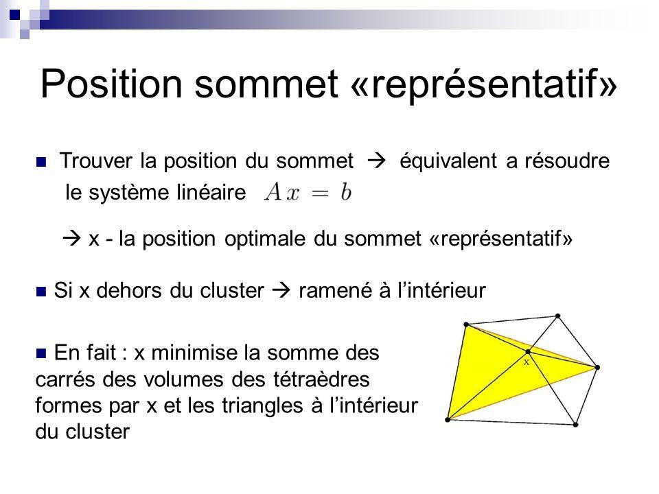 Position sommet «représentatif» Trouver la position du sommet équivalent a résoudre le système linéaire x - la position optimale du sommet «représentatif» Si x dehors du cluster ramené à lintérieur En fait : x minimise la somme des carrés des volumes des tétraèdres formes par x et les triangles à lintérieur du cluster