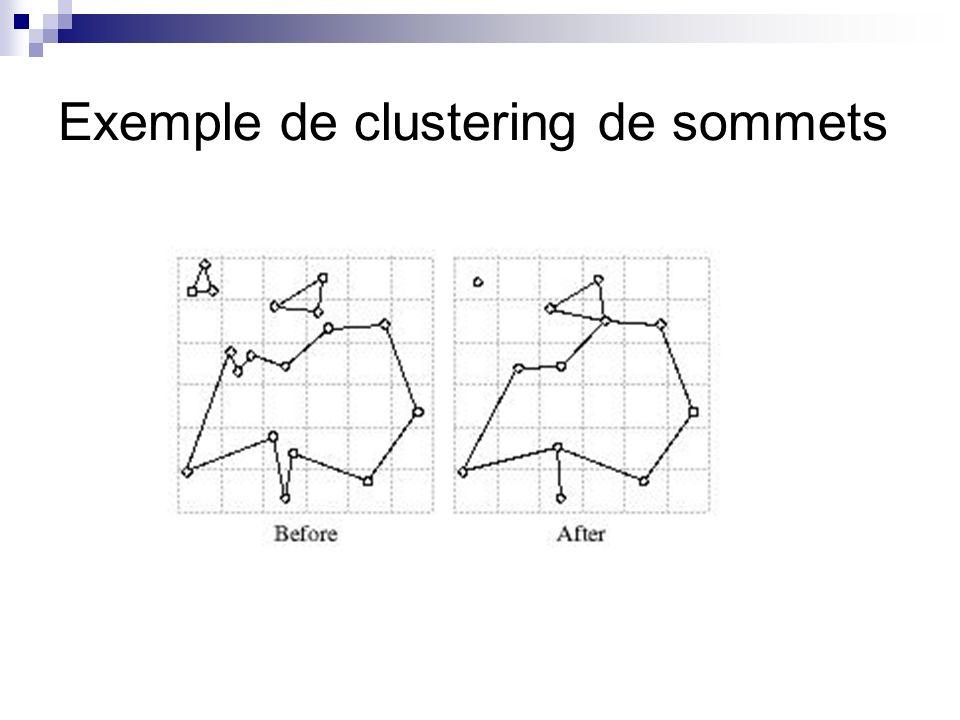 Exemple de clustering de sommets
