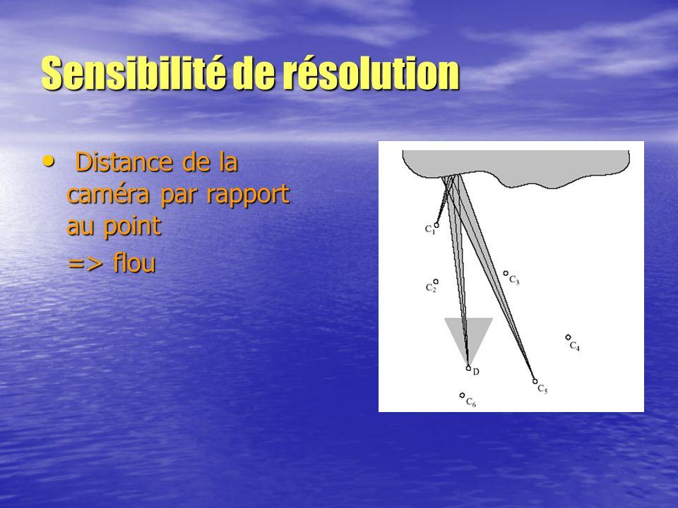 Sensibilité de résolution Distance de la caméra par rapport au point Distance de la caméra par rapport au point => flou