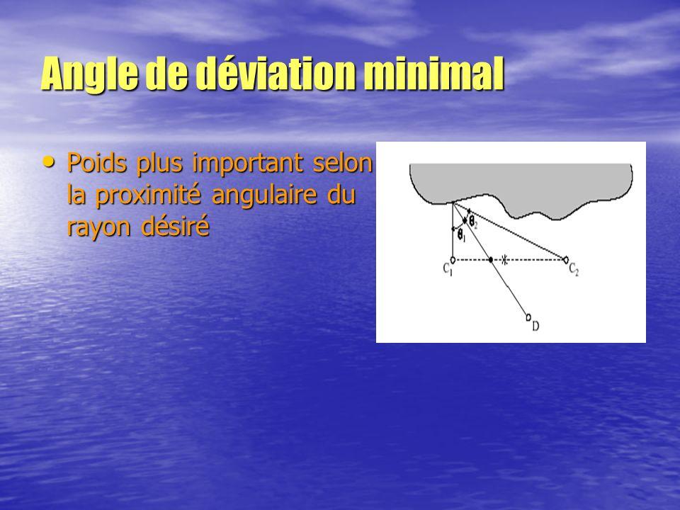 Angle de déviation minimal Poids plus important selon la proximité angulaire du rayon désiré Poids plus important selon la proximité angulaire du rayo