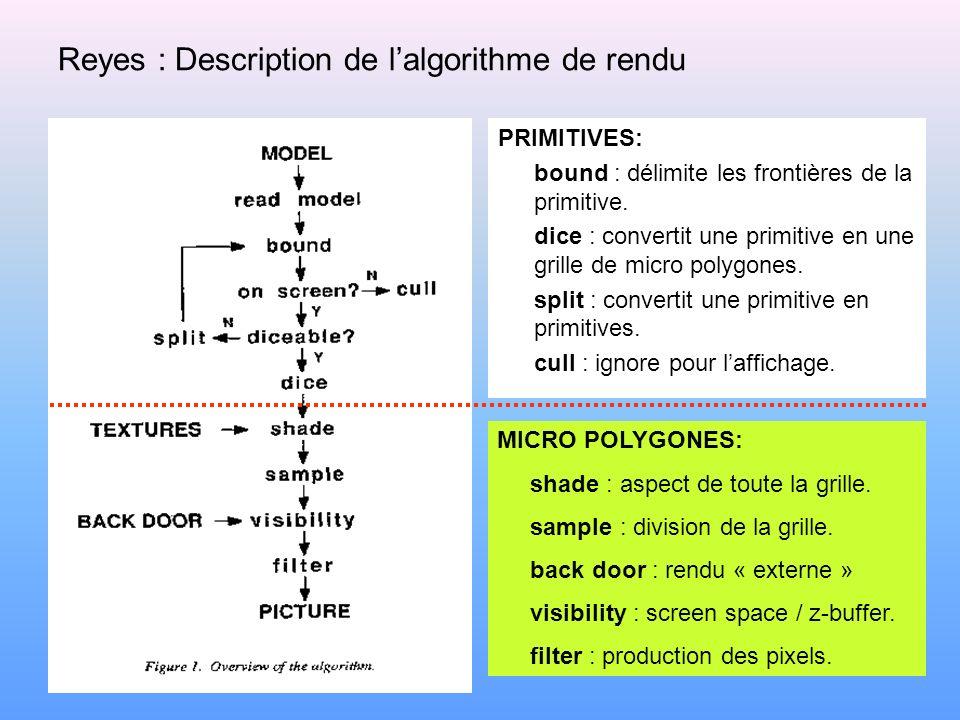 Reyes : Description de lalgorithme de rendu PRIMITIVES: bound : délimite les frontières de la primitive. dice : convertit une primitive en une grille