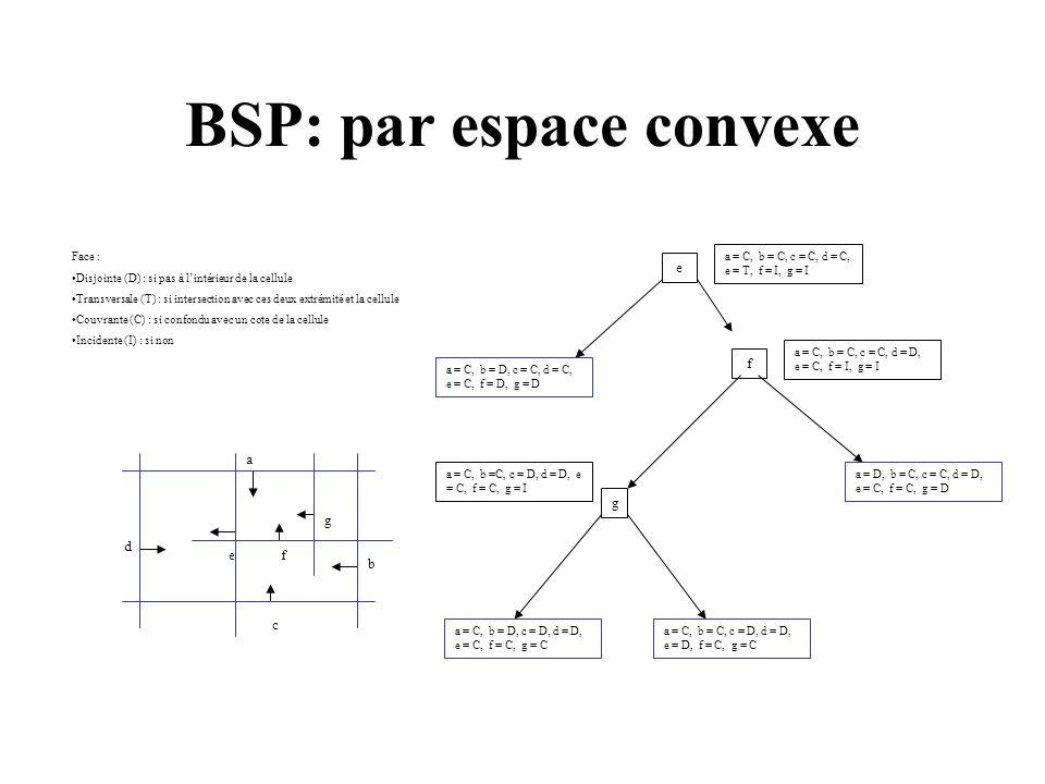 BSP: par espace convexe Face : Disjointe (D) : si pas à lintérieur de la cellule Transversale (T) : si intersection avec ces deux extrémité et la cellule Couvrante (C) : si confondu avec un cote de la cellule Incidente (I) : si non a b d c g fe e a = C, b = D, c = C, d = C, e = C, f = D, g = D a = C, b = C, c = C, d = D, e = C, f = I, g = I f a = C, b =C, c = D, d = D, e = C, f = C, g = I a = D, b = C, c = C, d = D, e = C, f = C, g = D g a = C, b = C, c = D, d = D, e = D, f = C, g = C a = C, b = D, c = D, d = D, e = C, f = C, g = C a = C, b = C, c = C, d = C, e = T, f = I, g = I