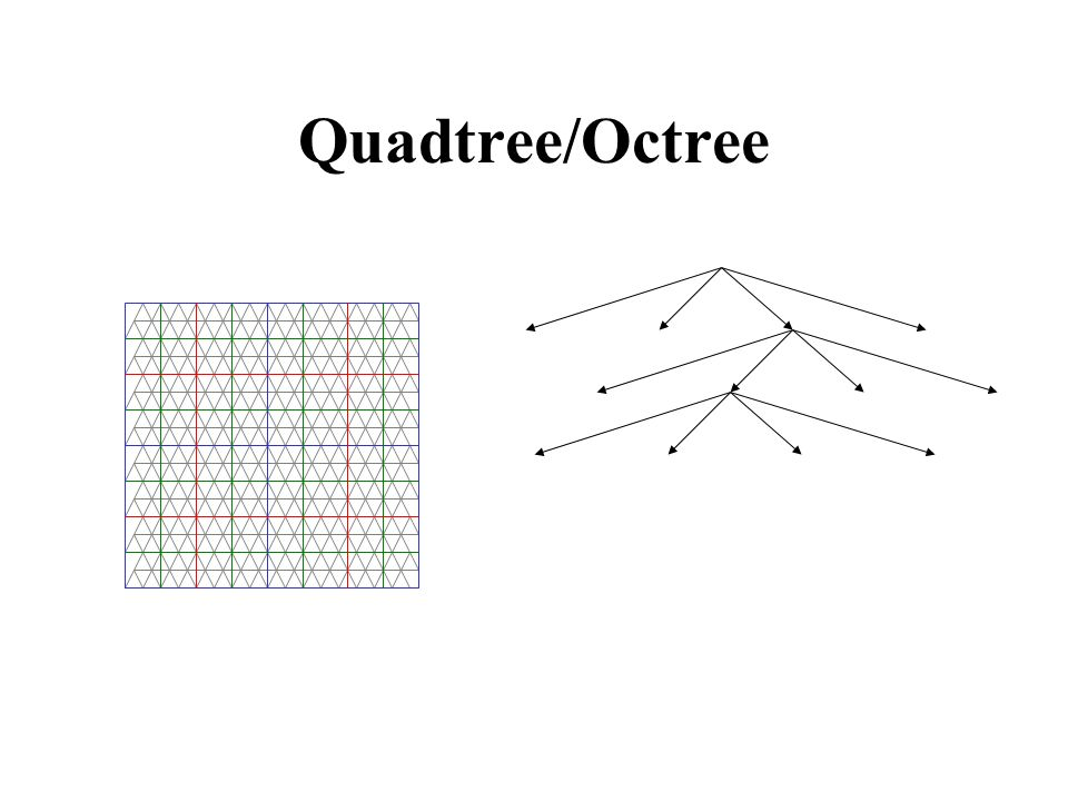 Quadtree/Octree