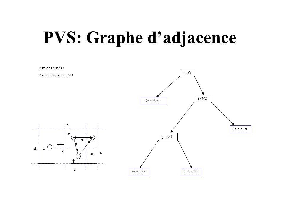 PVS: Graphe dadjacence a b d c g fe e : O {a, c, d, e} f : NO {b, c, e, f} g : NO {a, e, f, g}{a, f, g, b} Plan opaque : O Plan non opaque : NO