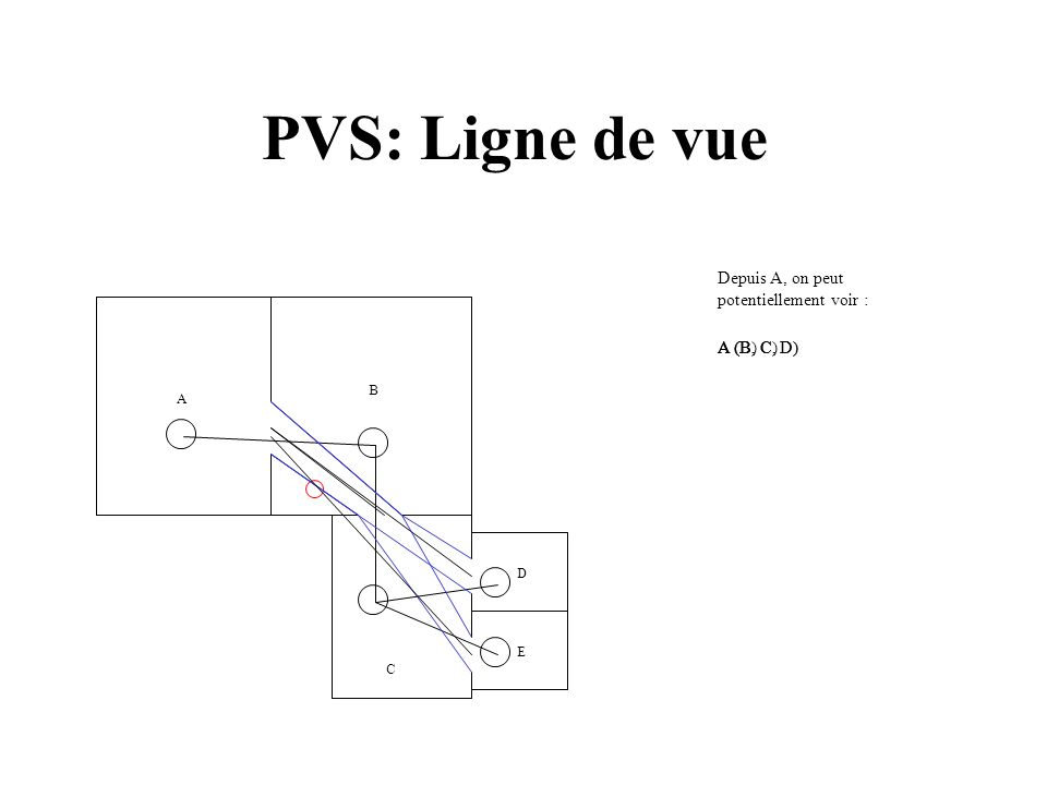 PVS: Ligne de vue A B C E D Depuis A, on peut potentiellement voir : A (B)A (B, C)A (B, C, D)