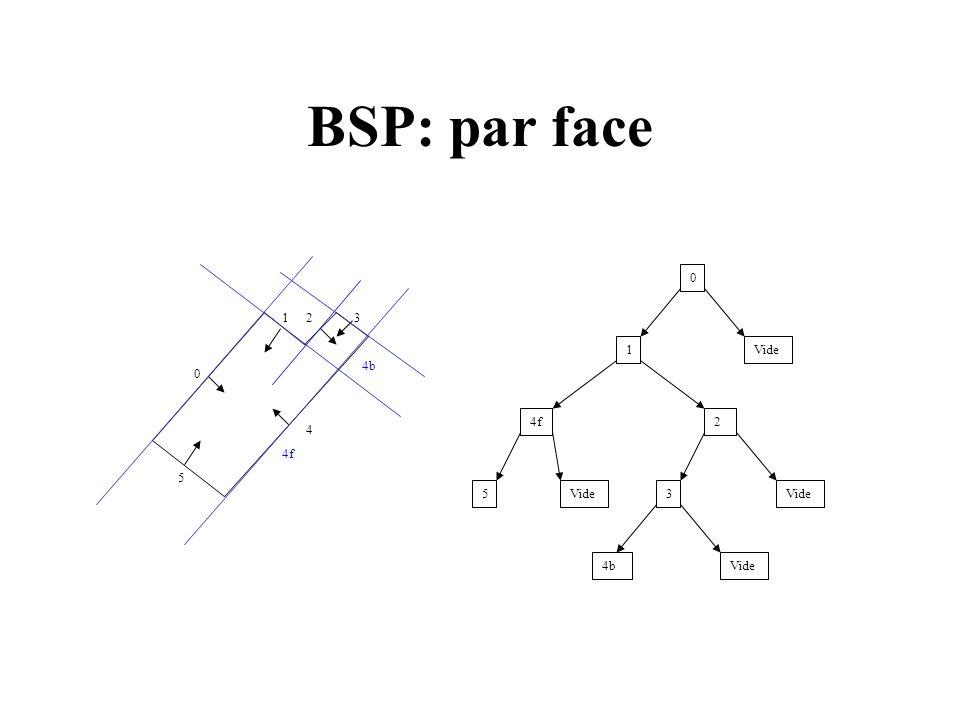 BSP: par face Avantages: Pré-calculé Facilitation de lordre daffichage Pas dartéfact à laffichage Inconvénients: Construction Non optimal dans les espaces ouverts