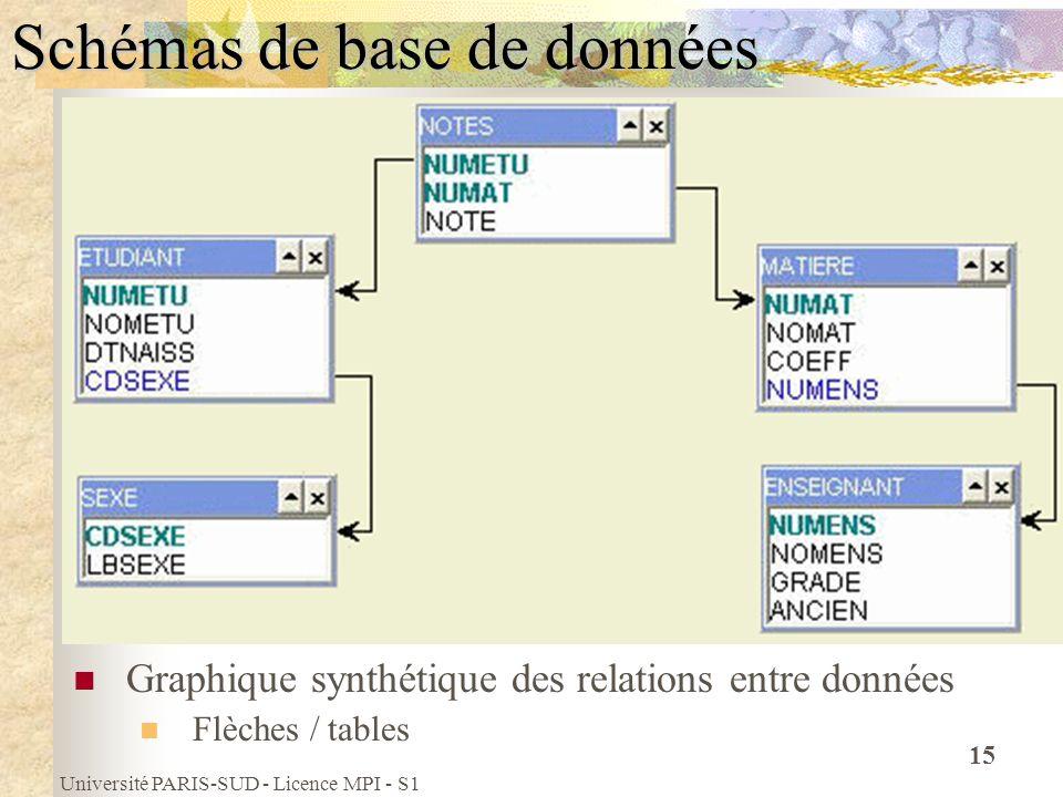 Université PARIS-SUD - Licence MPI - S1 15 Schémas de base de données Graphique synthétique des relations entre données Flèches / tables