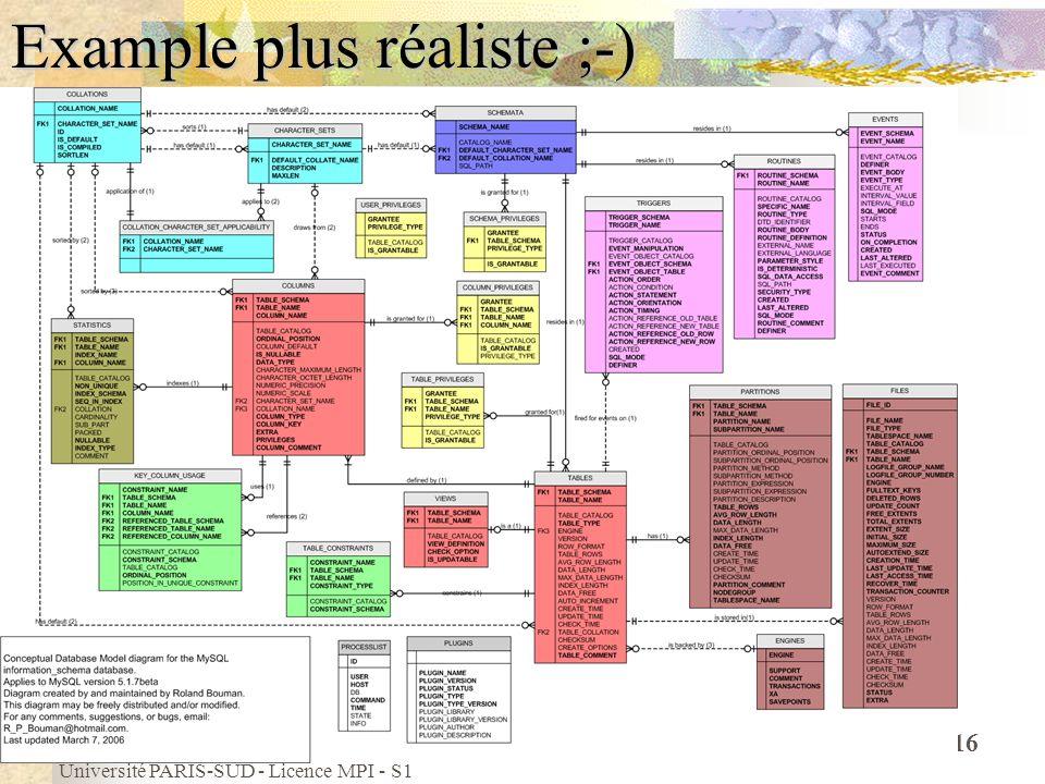 Université PARIS-SUD - Licence MPI - S1 16 Example plus réaliste ;-)