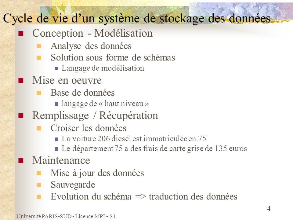Université PARIS-SUD - Licence MPI - S1 4 Cycle de vie dun système de stockage des données Conception - Modélisation Analyse des données Solution sous