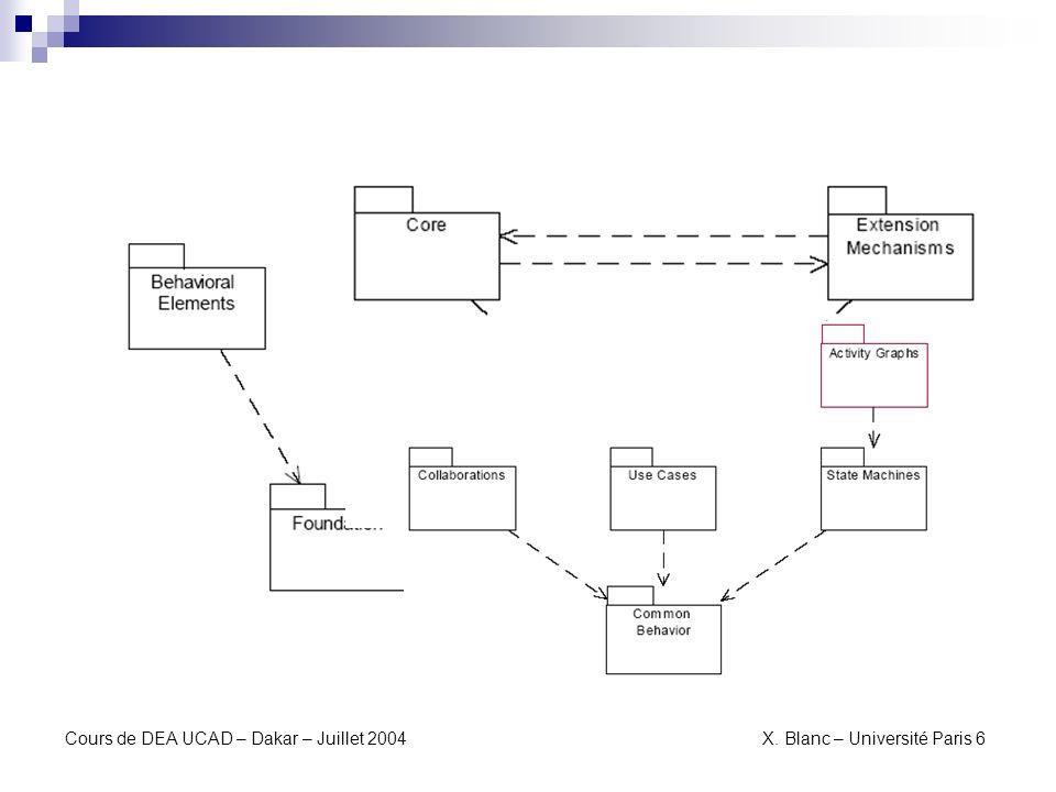 Lapproche modèle de modèles de modèles Seriez-vous capable de construire le diagramme de classes expliquant les concepts des méta- modèles?