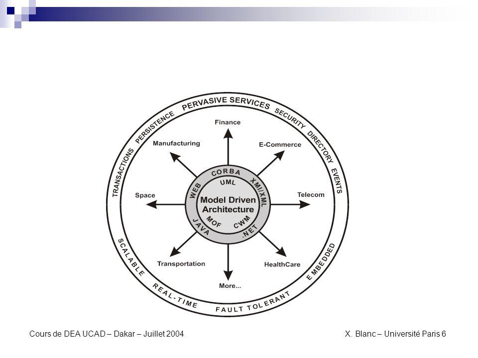 Transformation de modèles MOF 2.0 Q/V/T Méta-modèle pour la transformation de modèles Appel de proposition de standard Huit propositions initiales