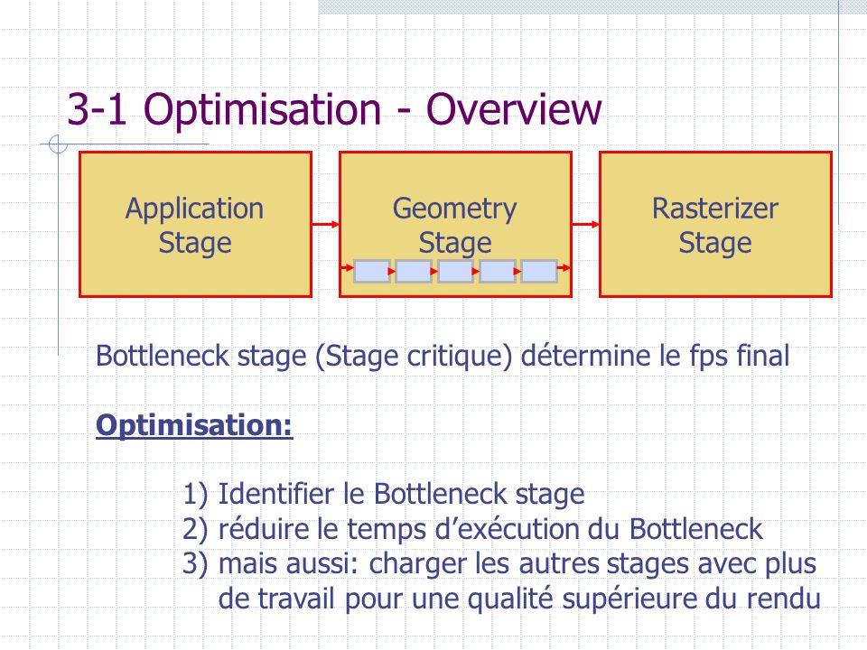3-1 Optimisation - Overview Application Stage Geometry Stage Rasterizer Stage Bottleneck stage (Stage critique) détermine le fps final Optimisation: 1