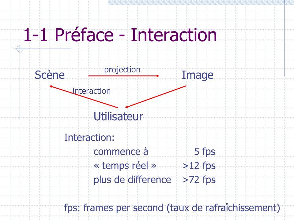 1-1 Préface - Interaction ScèneImage Utilisateur projection Interaction: commence à 5 fps « temps réel » >12 fps plus de difference >72 fps fps: frame