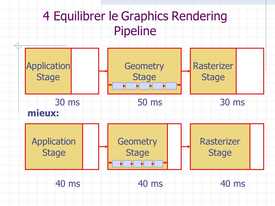 Application Stage 4 Equilibrer le Graphics Rendering Pipeline Geometry Stage Rasterizer Stage Application Stage Rasterizer Stage Application Stage Geo