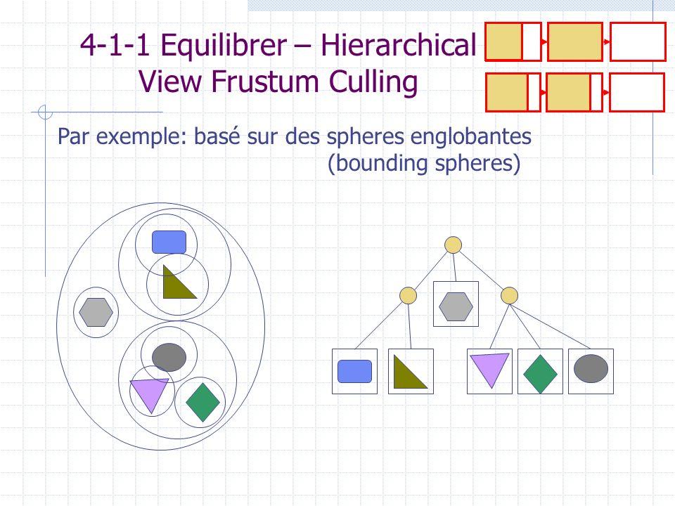 4-1-1 Equilibrer – Hierarchical View Frustum Culling Par exemple: basé sur des spheres englobantes (bounding spheres)