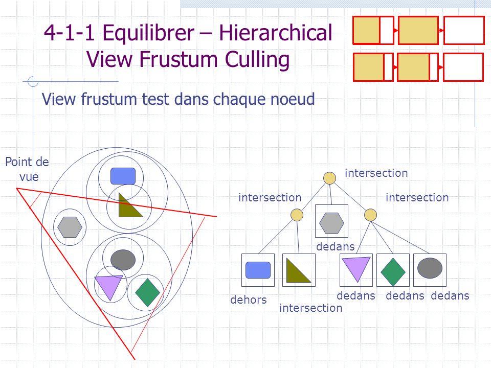 4-1-1 Equilibrer – Hierarchical View Frustum Culling intersection dehors dedans intersection Point de vue View frustum test dans chaque noeud