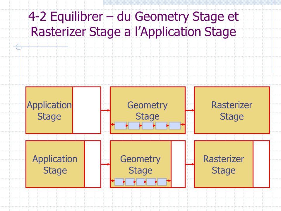 4-2 Equilibrer – du Geometry Stage et Rasterizer Stage a lApplication Stage Application Stage Geometry Stage Geometry Stage Application Stage Rasteriz