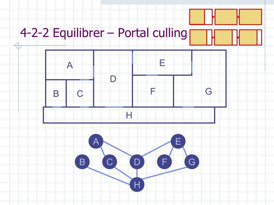 A D H F CB E G H BCDFG EA 4-2-2 Equilibrer – Portal culling