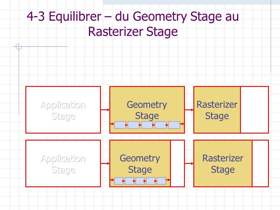 4-3 Equilibrer – du Geometry Stage au Rasterizer Stage Rasterizer Stage Geometry Stage Geometry Stage Rasterizer Stage