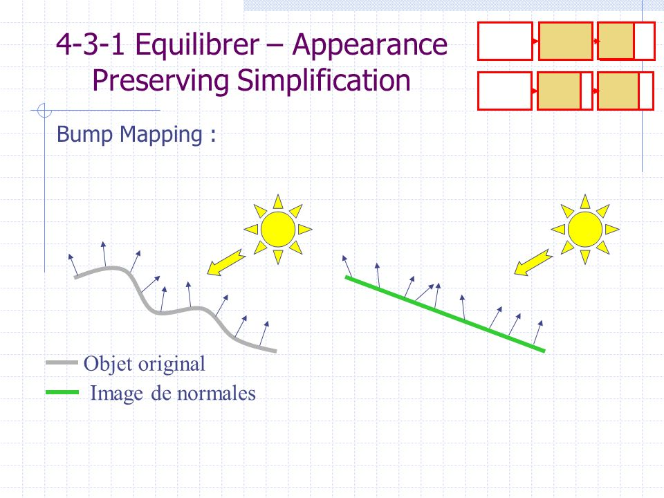 4-3-1 Equilibrer – Appearance Preserving Simplification Objet original Image de normales Bump Mapping :