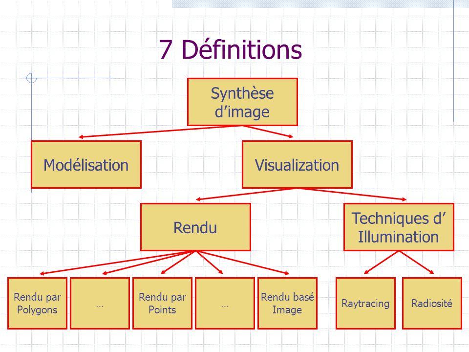 7 Définitions Synthèse dimage ModélisationVisualization Rendu Techniques d Illumination Rendu par Points …… Rendu par Polygons RaytracingRadiosité Ren
