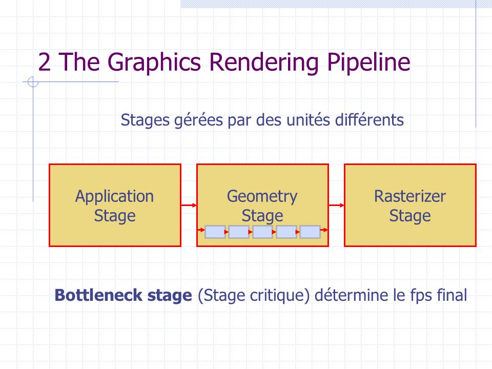 Application Stage 4 Equilibrer le Graphics Rendering Pipeline Geometry Stage Rasterizer Stage Application Stage Rasterizer Stage Application Stage Geometry Stage 30 ms50 ms30 ms mieux: 40 ms40 ms40 ms
