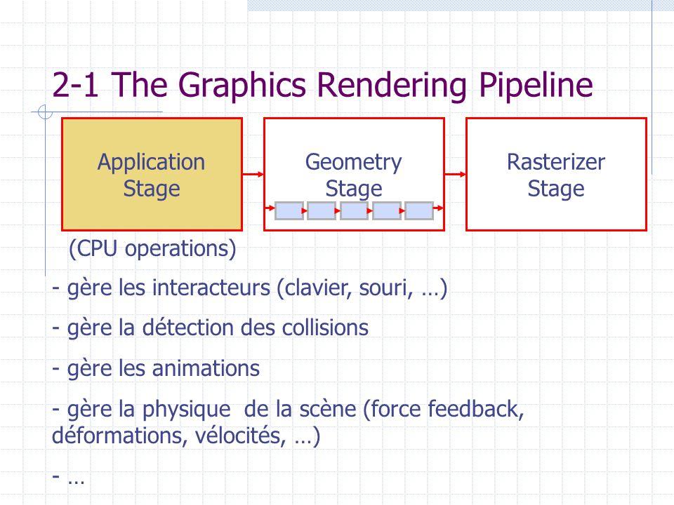 2-1 The Graphics Rendering Pipeline - gère les interacteurs (clavier, souri, …) - gère la détection des collisions - gère les animations - gère la phy