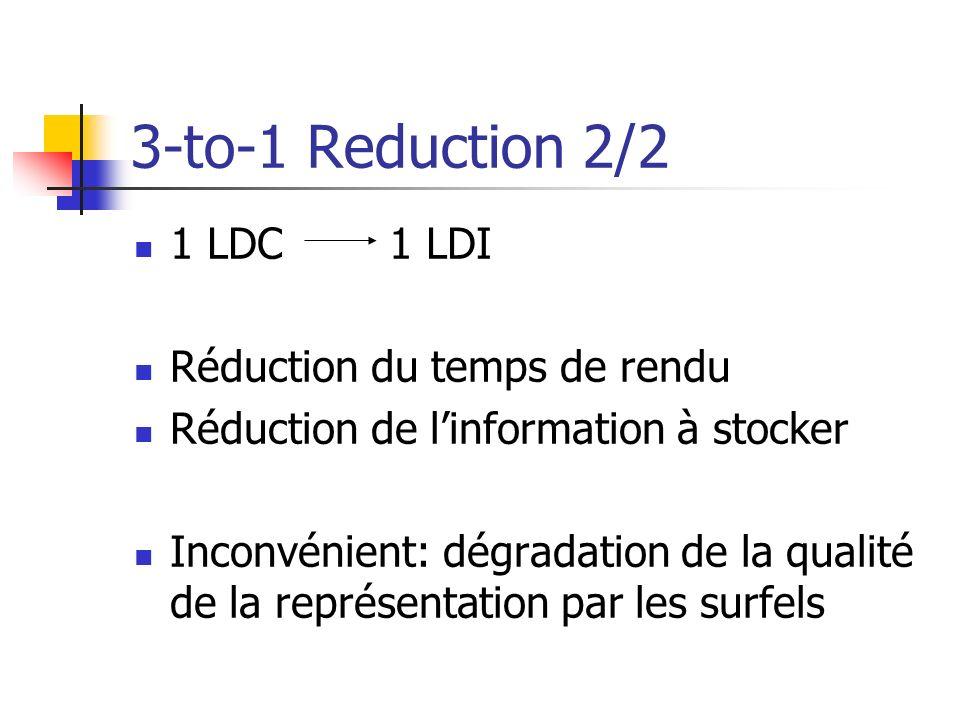 3-to-1 Reduction 2/2 1 LDC 1 LDI Réduction du temps de rendu Réduction de linformation à stocker Inconvénient: dégradation de la qualité de la représentation par les surfels